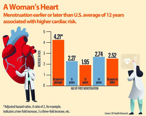 150955_10.23.19-Womens_Heart_Risk_Chart_Graphic_v3